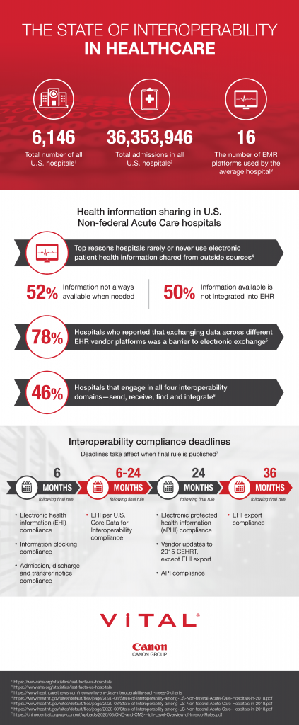 interoperability in healthcare data and information sharing